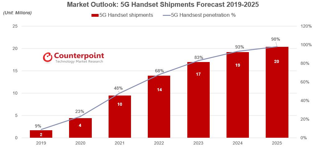 5G Handset Shipments Forecast 2019-2025