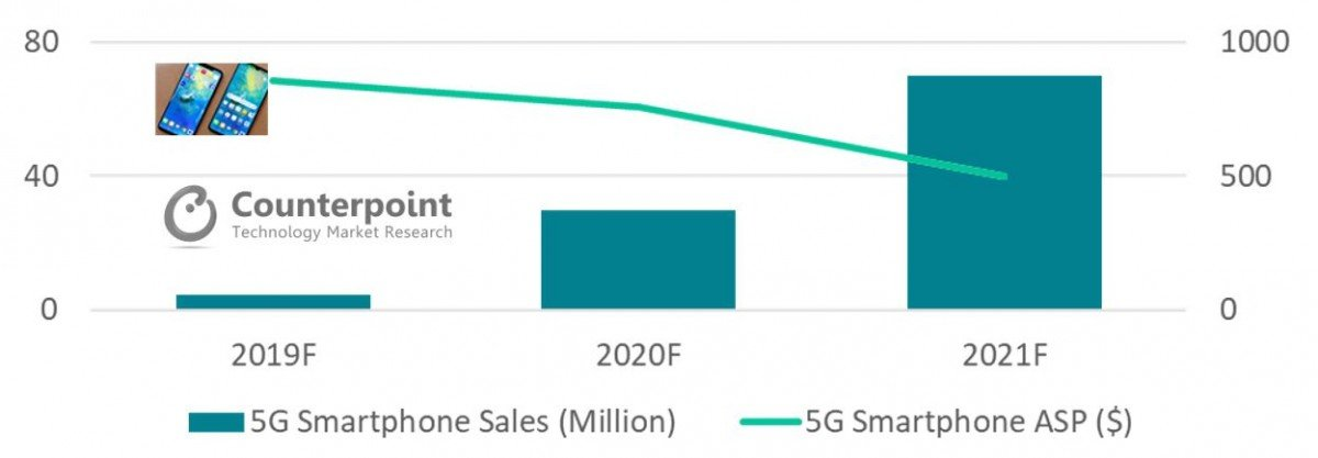 5G Smartphone Sales will Significantly Grow with Price Down