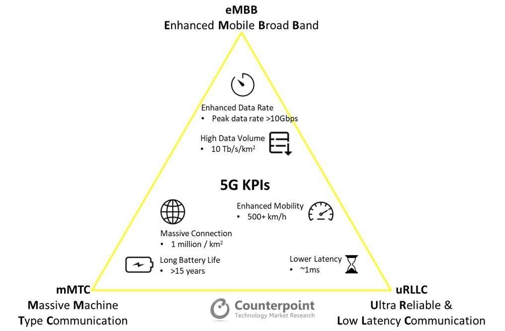 5G Performance KPIs