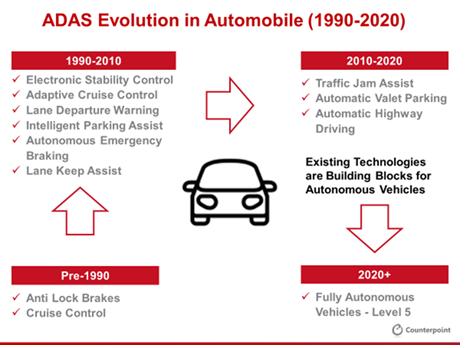 ADAS Evolution in Automobile