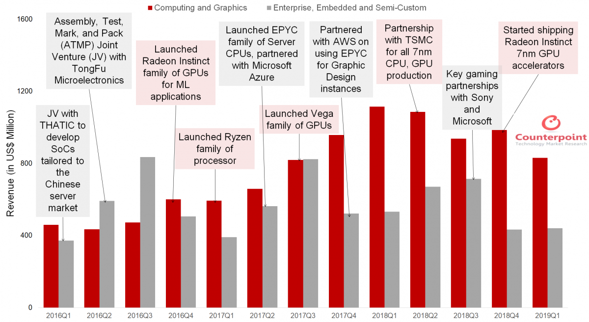 AMD Q1 2019: Revenue Dips with Decline of GPU Sales ...