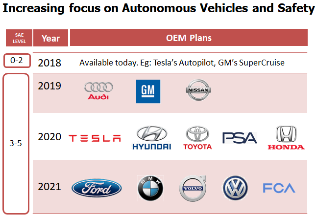 Increasing Focus on Autonomous Vehicles and Safety
