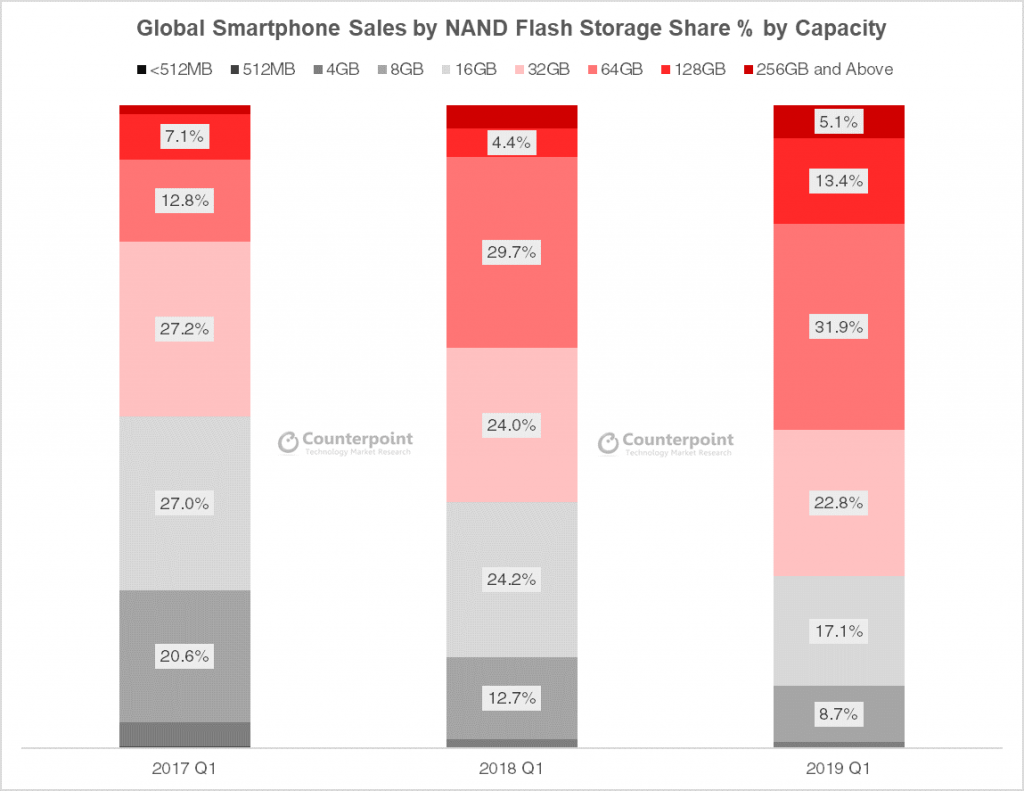 Counterpoint Research - Global Smartphone Memory Capacity Tracker, May 2019