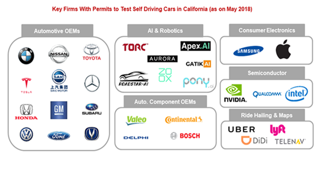Key Firms with Permits to Test Self Driving Cars in California