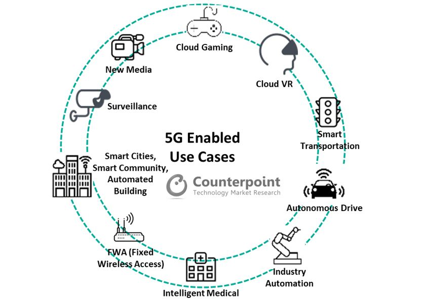 The Real Value of 5G Relies on Differentiated Applications