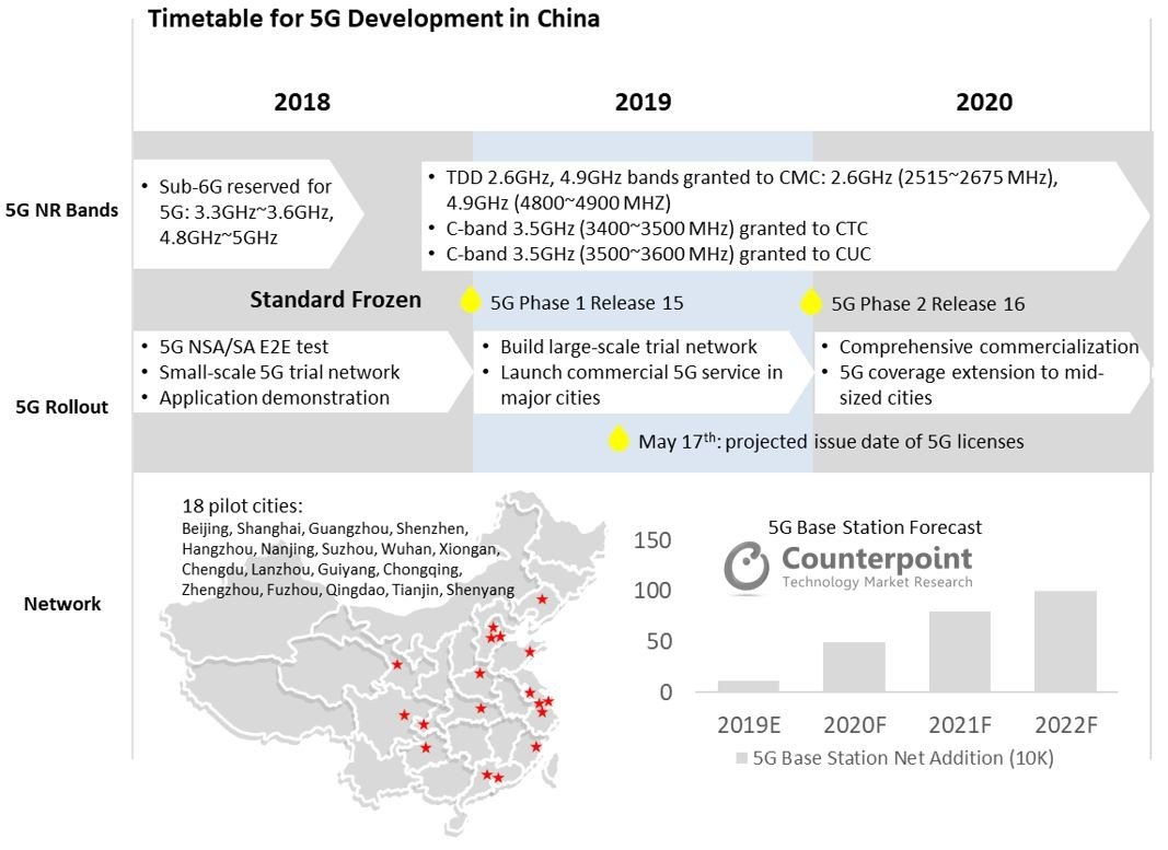 Timetable for 5G Development in China