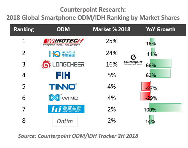 Global Leading Smartphone ODMs/IDHs Market Shares 2018