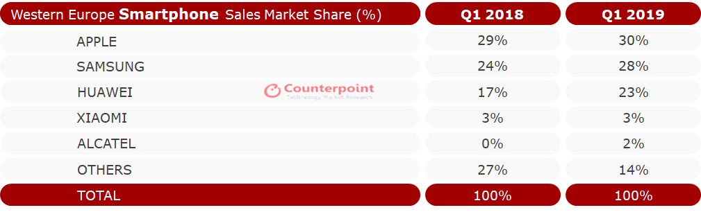 The European Smartphone Market Declined 3% YoY in Q1 2019