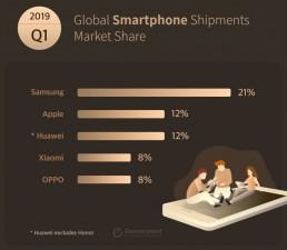Global Smartphone Shipments Market Share Q1 2019