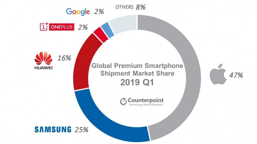 Premium Smartphone Market Collapses 8% in Q1 2019, After Apple