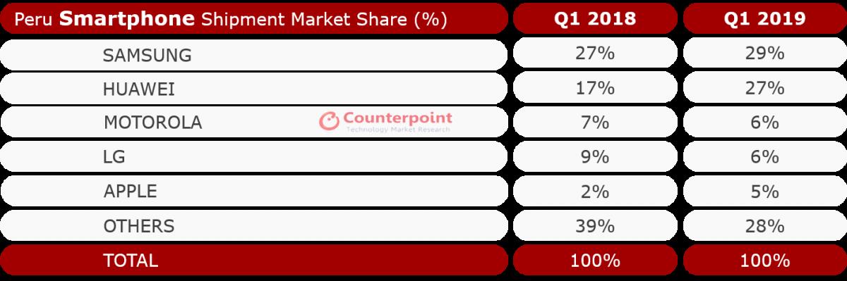 Peru Smartphone Market Share by Brand Q1 2019