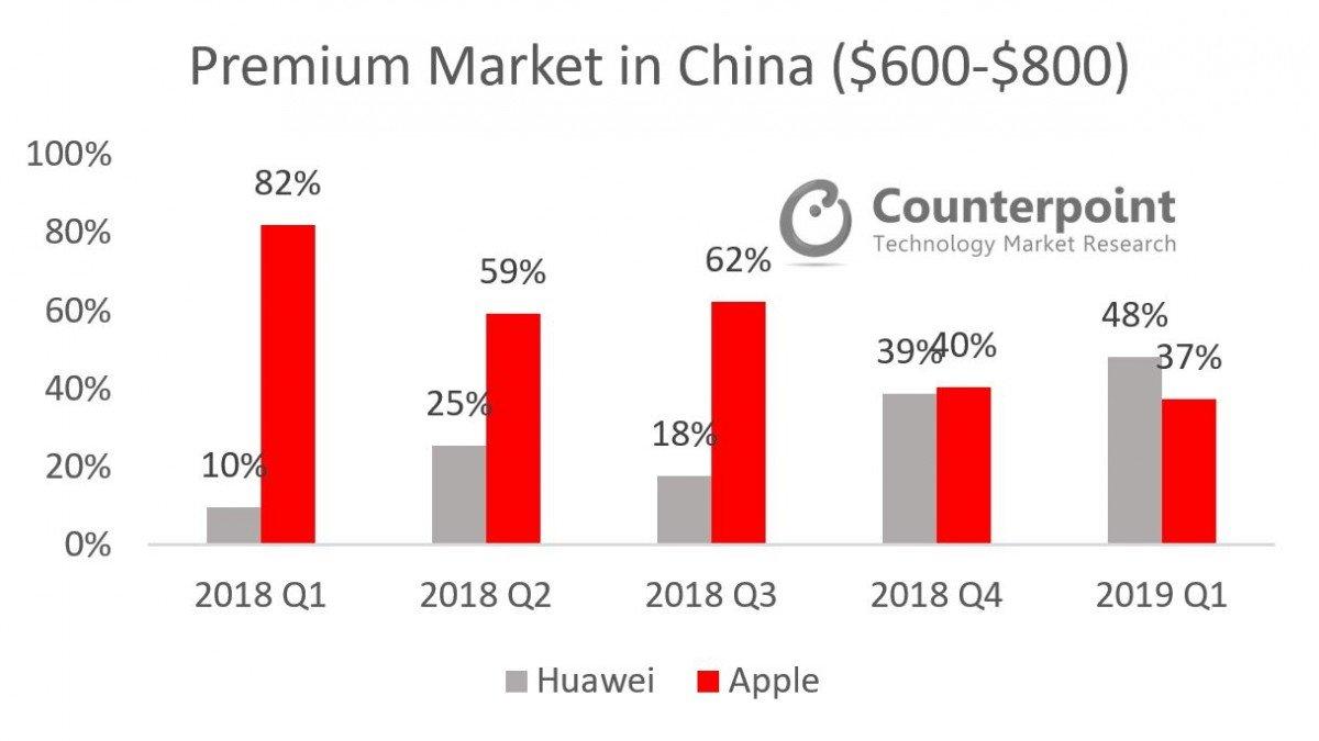 Premium Market in China