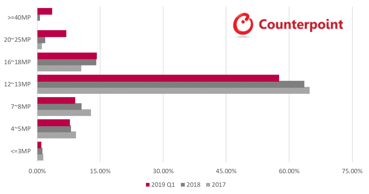 Smartphone Main (Rear) Camera Composition (%)