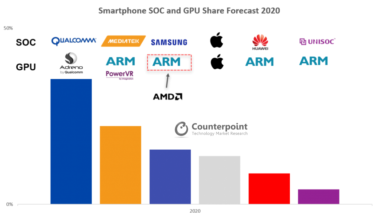 Smartphone SoC and GPU Share Forecast 2020 (1)