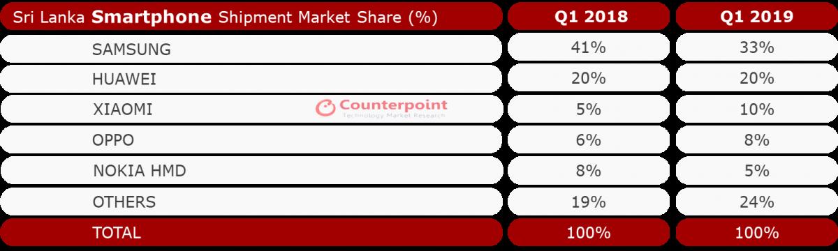 Sri Lanka Smartphone Market Share – Q1 2019