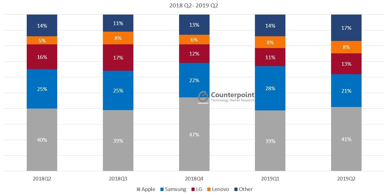 US Smartphone Market Share: By Quarter - Counterpoint Research