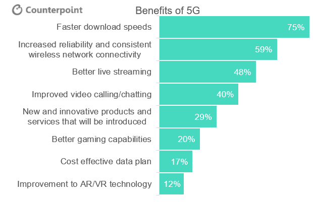 5G Consumer Poll: What are the Key Benefits of 5G?