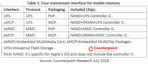 Mainstream Interface of Mobile Memory Is Transforming to