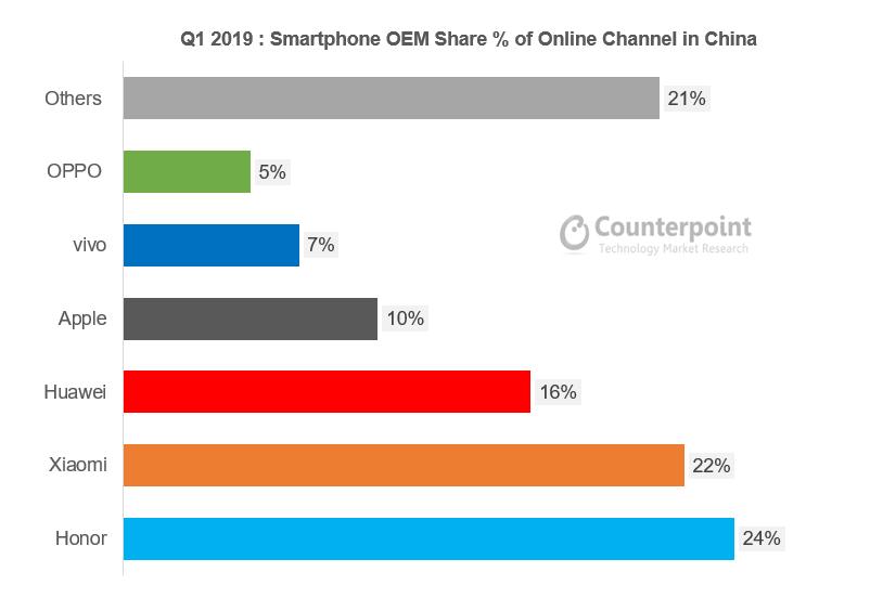 ブランドによる中国の移動式電子商取引の市場占有率 2019年第1四半期
