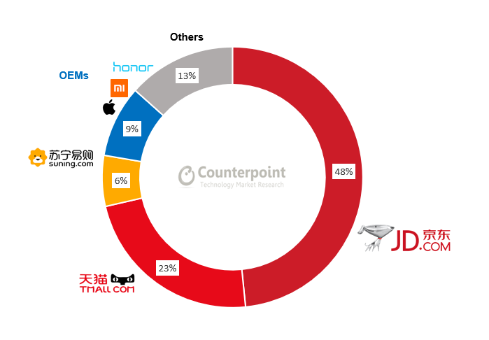 China's Mobile E-commerce Market Share by Platform – Q1 2019