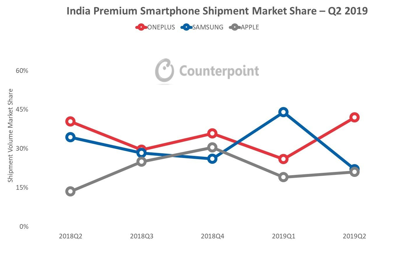 India Premium Segment Shipment Market Share - Q2 2019