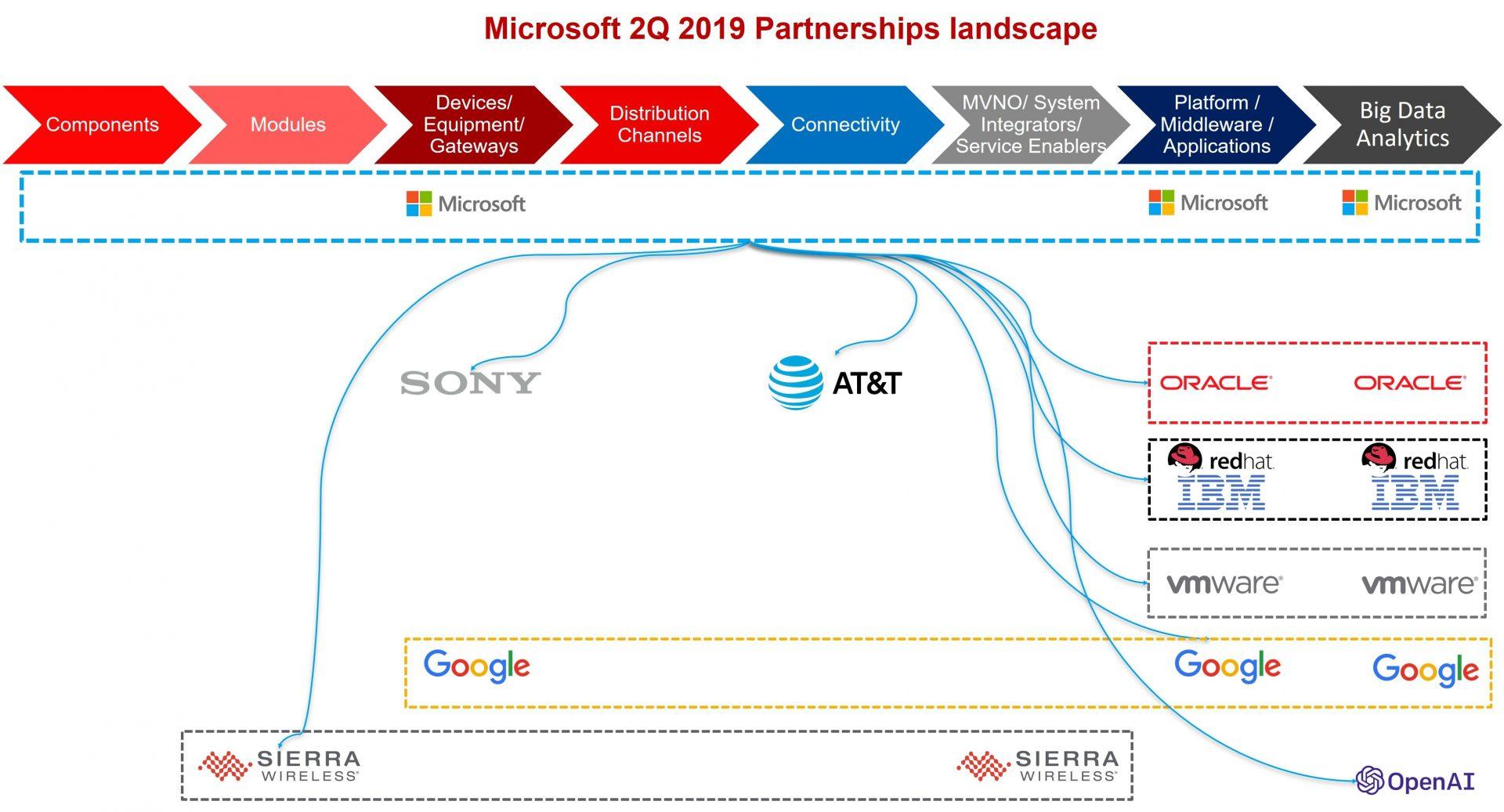 Microsoft 2Q 2019 Partnerships landscape