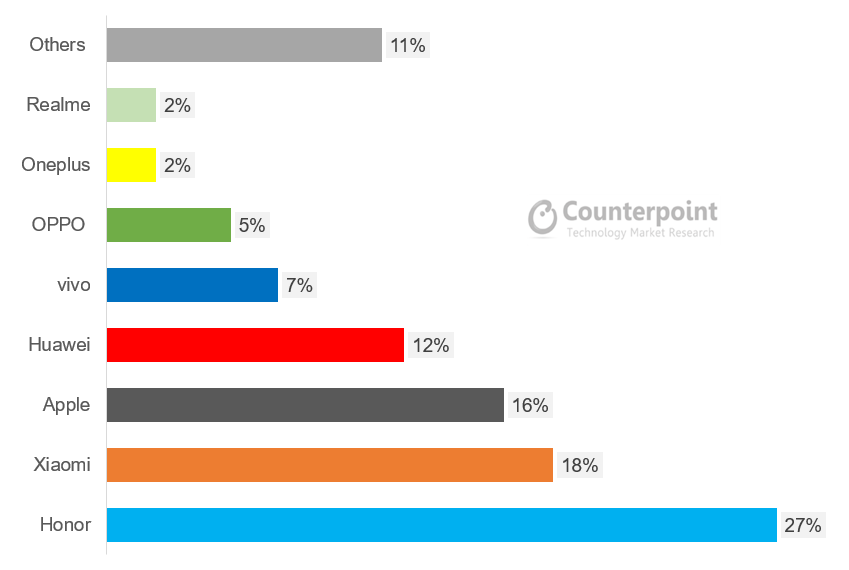 Market share of China smartphone market on e-commerce channels, by brand, from June 1-18, 2019