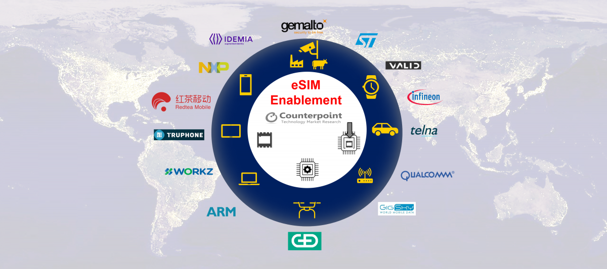 Gemalto, G+D and ST Micro Lead the eSIM Enablement Landscape