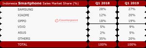 Indonesia Smartphone Market Share