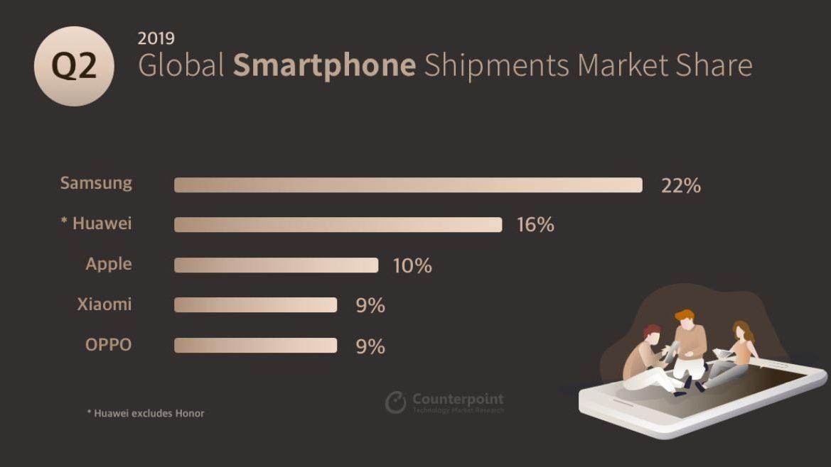 Global Smartphone Shipments Market Share Q2 2019