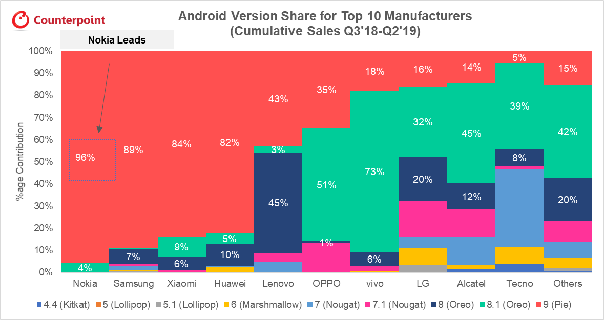 Android Version Share for Top 10 Manufacturers (Cumulative Sales)