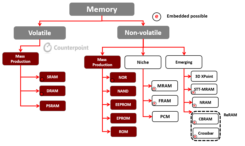 Memory Technology Classification, 2019