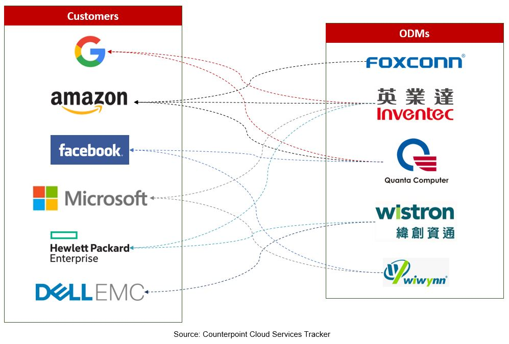 Cloud Provider/OEM – ODM Partnerships