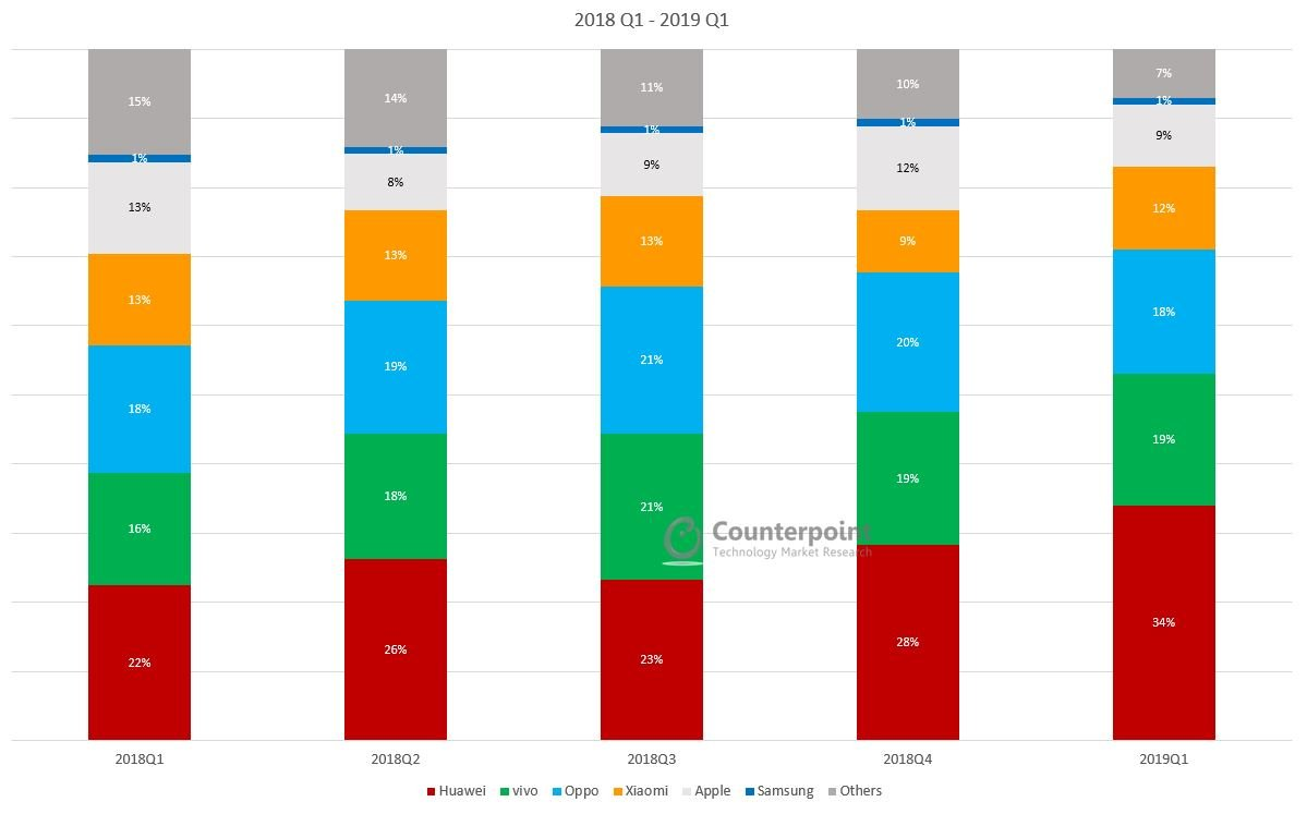 Counterpoint China Smartphone Market Q1 2019