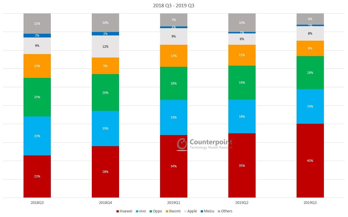 Counterpoint China Smartphone Market Q3 2019