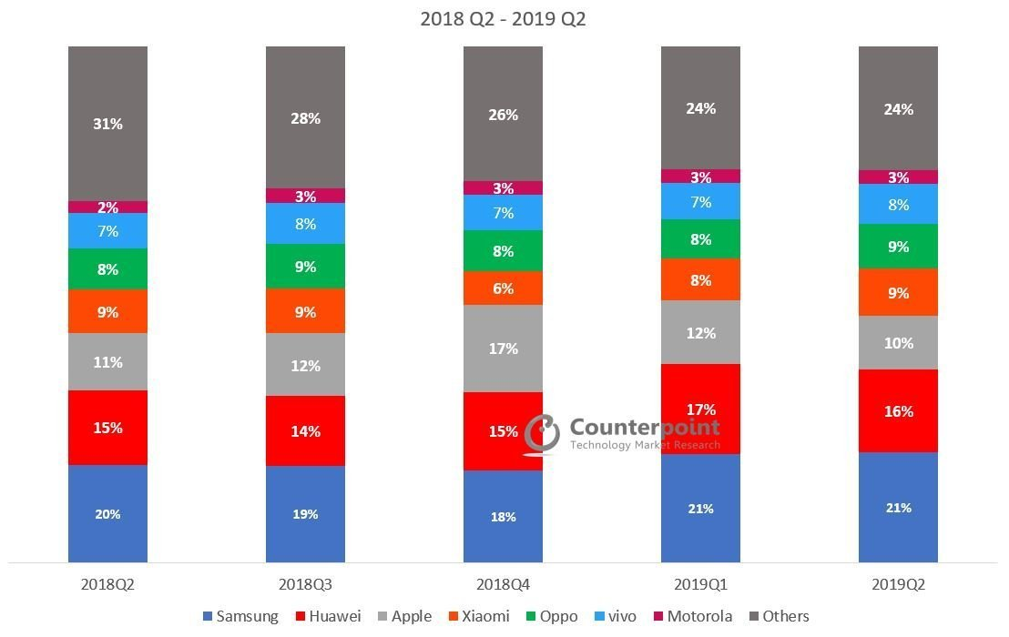 Global Smartphone Market Share Q2 2019