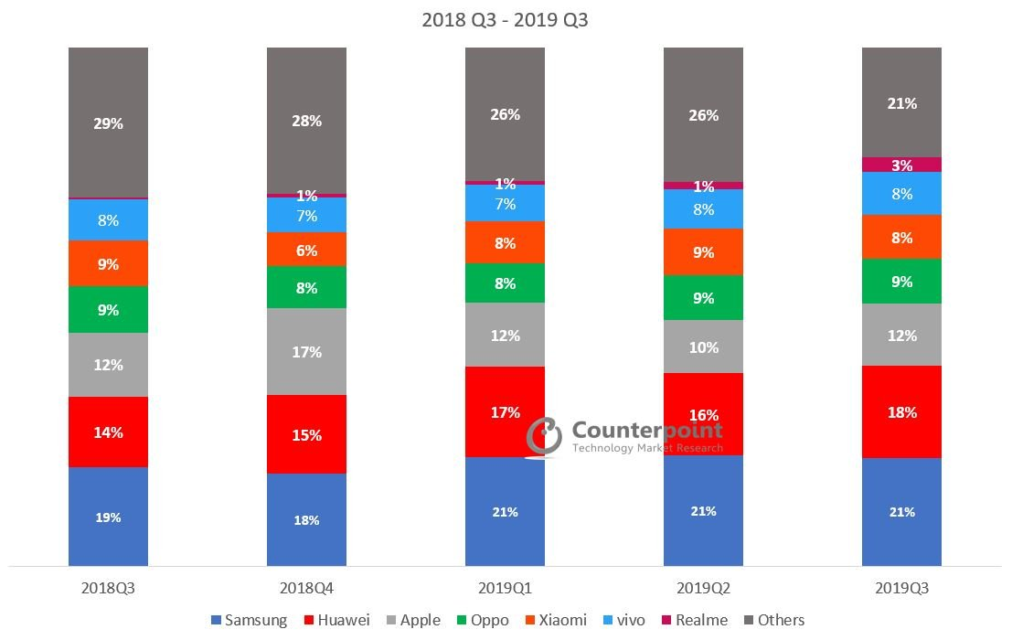 Counterpoint Global Smartphone Market Share Q3 2019