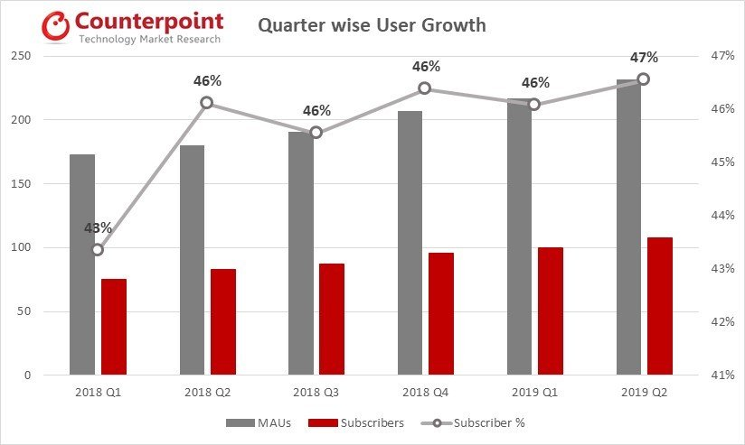 Spotify User Growth