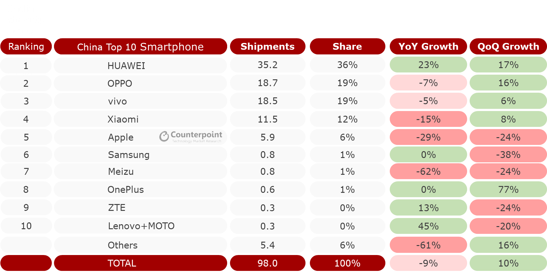 Top 10 Smartphone Shipment and Market Share Q2 2019 China