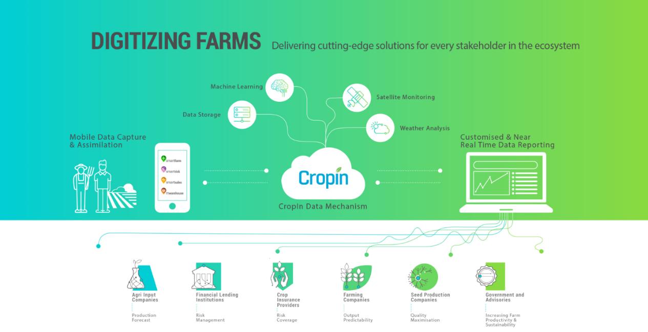 CropIn Data Mechanism