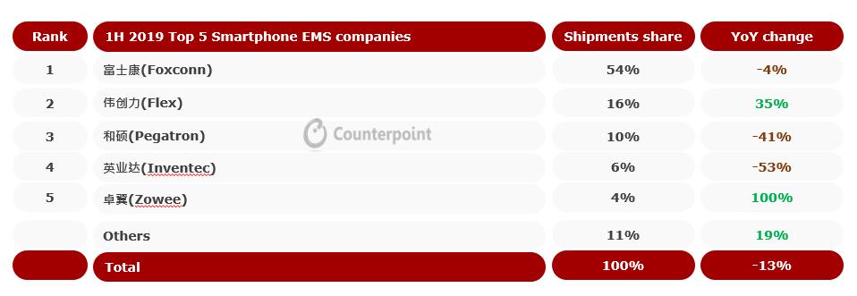 Global Leading Smartphone EMS market Shares 1H 2019