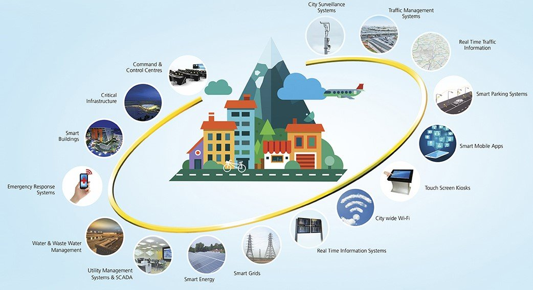 L&T Smart Cities Solutions