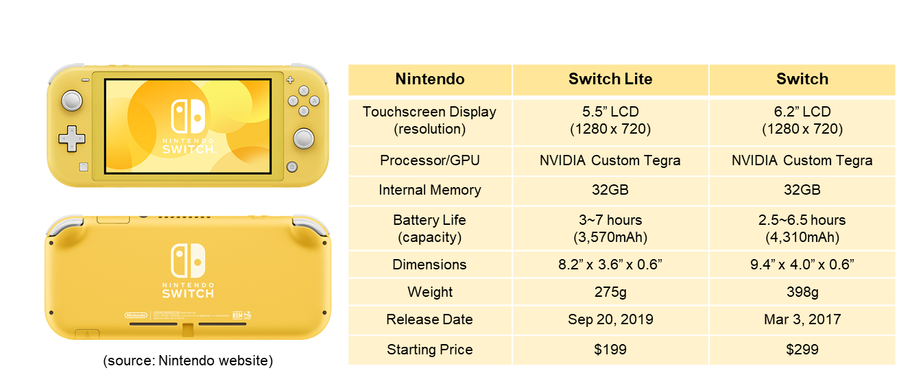 Nintendo Switch Lite to be launched Sep. 20, 2019