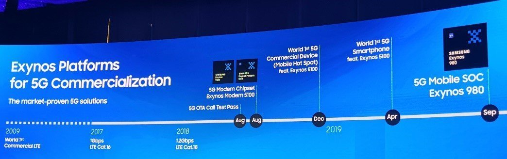 Samsung Exynos Platforms for 5G Commercialization