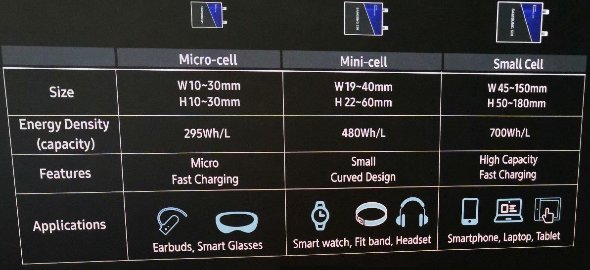 Samsung Lithium-ion Cell Lineup for Smart Devices