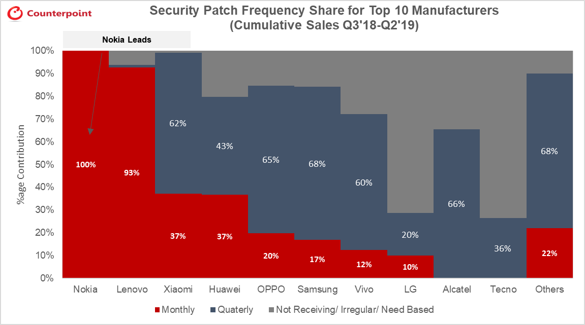 Security Patch Frequency Share for Top 10 Manufacturers