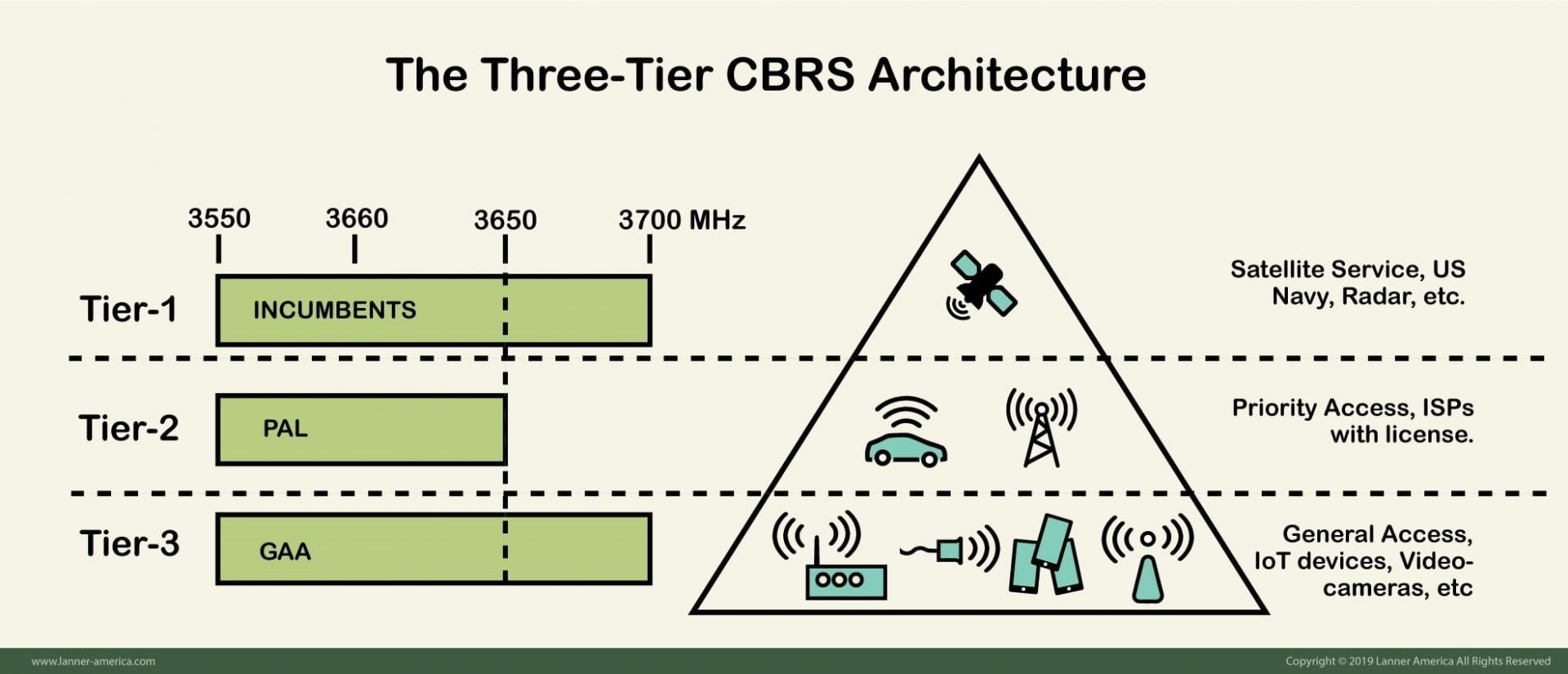 The CBRS 3-tier Spectrum Sharing Architecture