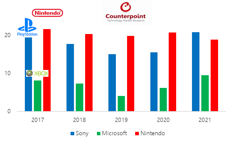 Top Three Game Console Players - Sales Forecast (in million units)
