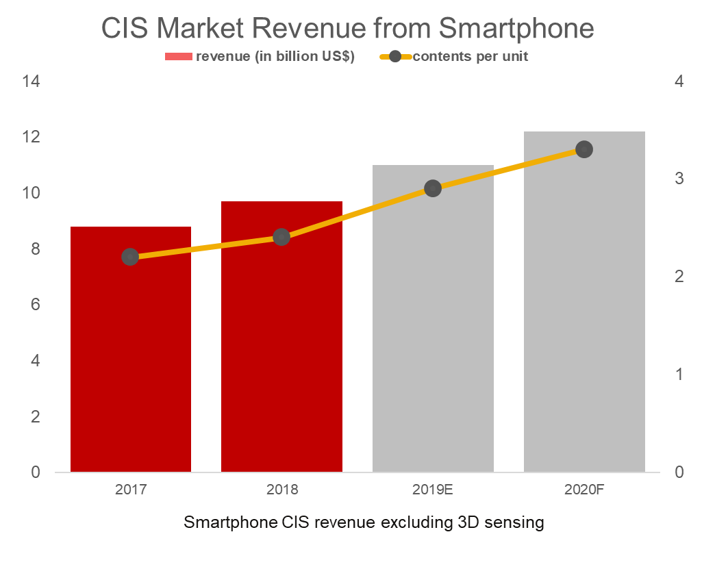 Continuous Growth of Smartphone CIS
