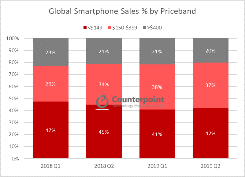Global Smartphone Sales by Priceband